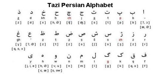 how to add farsi language to lxde